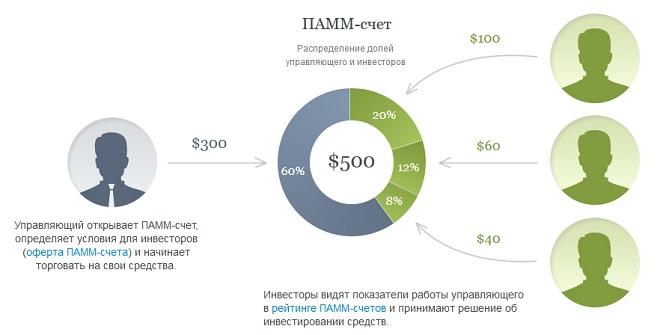 ПАММ-счета - это доверительное управление