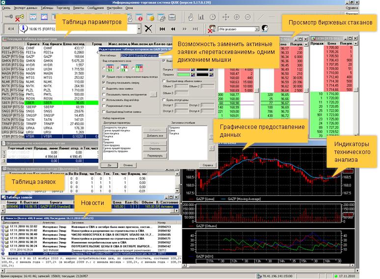 Информационно-торговая система Quik