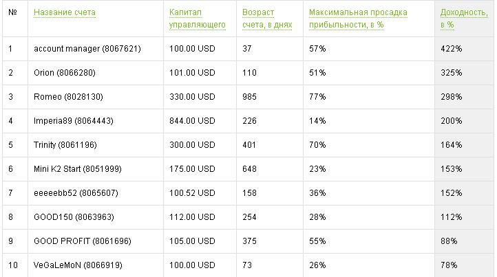 Forex4you ПАММ-счета