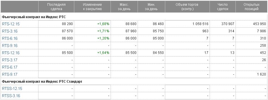 Фьючерс на индекс РТС