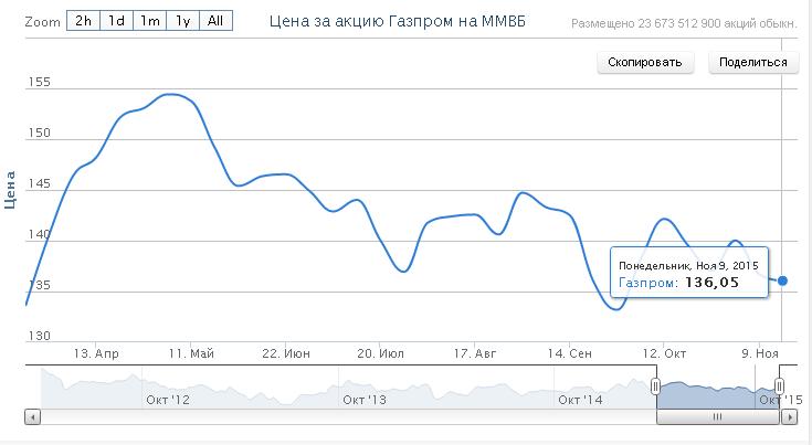 Сколько стоят акции Газпрома на сегодня 2015