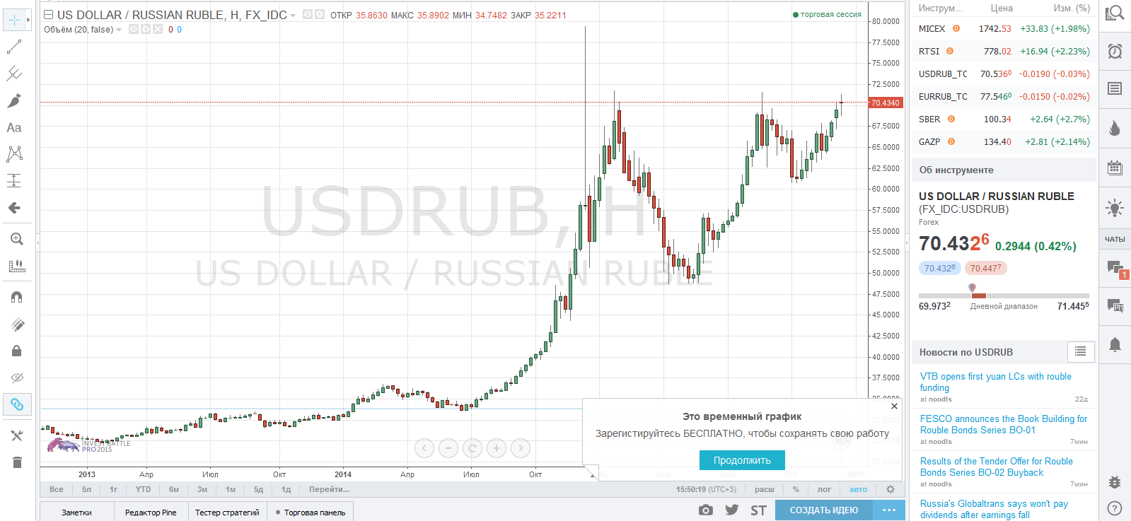 Курс доллара график за 2 недели