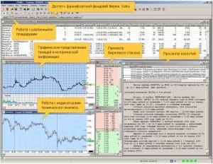 Торговые платформы фондового рынка
