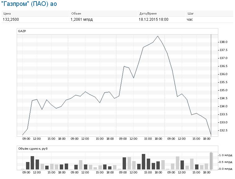Покупка акций газпрома физическими лицами