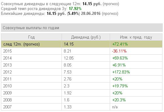 Акции Роснефть дивиденды