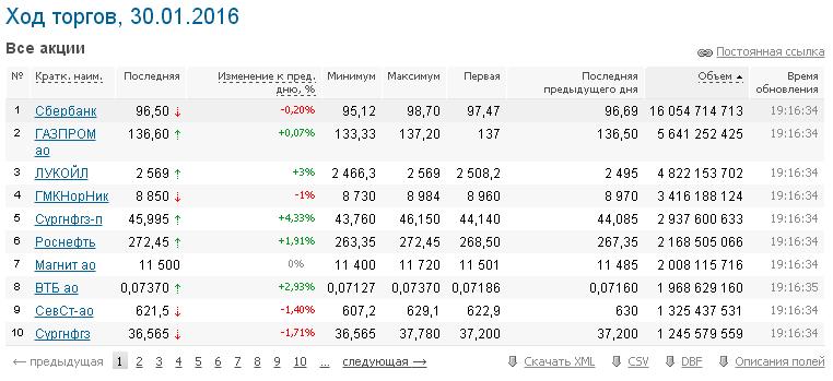 Котировки акций на ММВБ