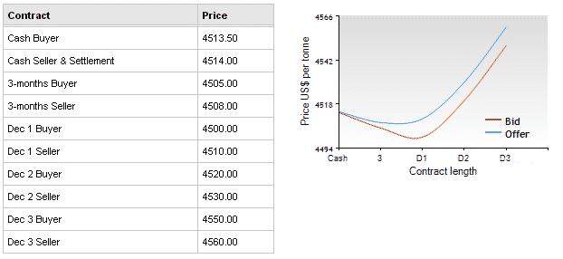 lme цены на медь