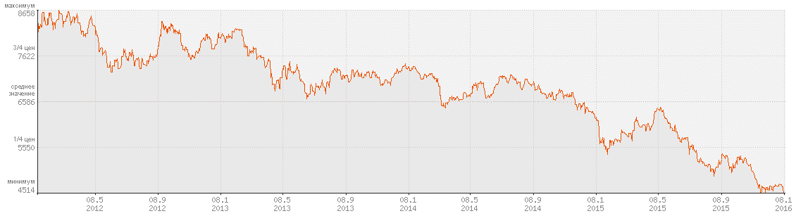 Цена на медь на лондонской бирже металлов