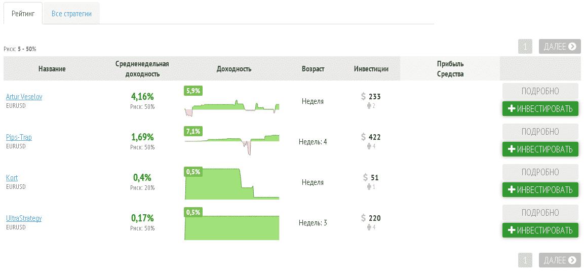 Рейтинг RAMM-счетов брокера RoboForex