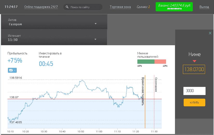 Купить акции Бинекс