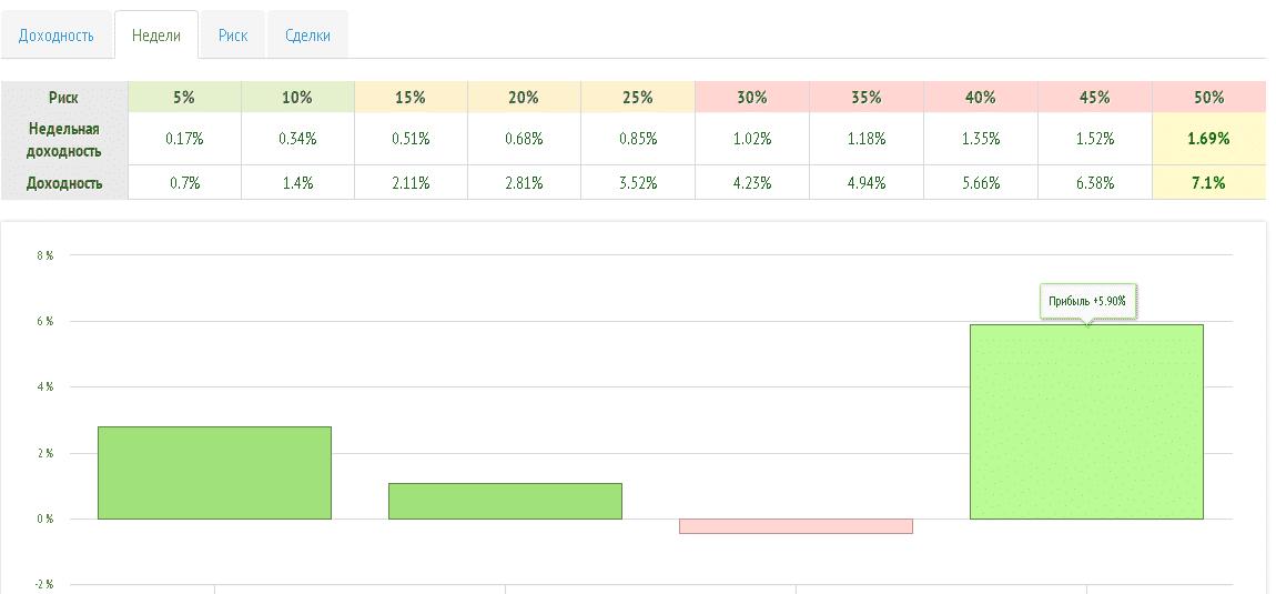 Правильный анализ RAMM-счетов