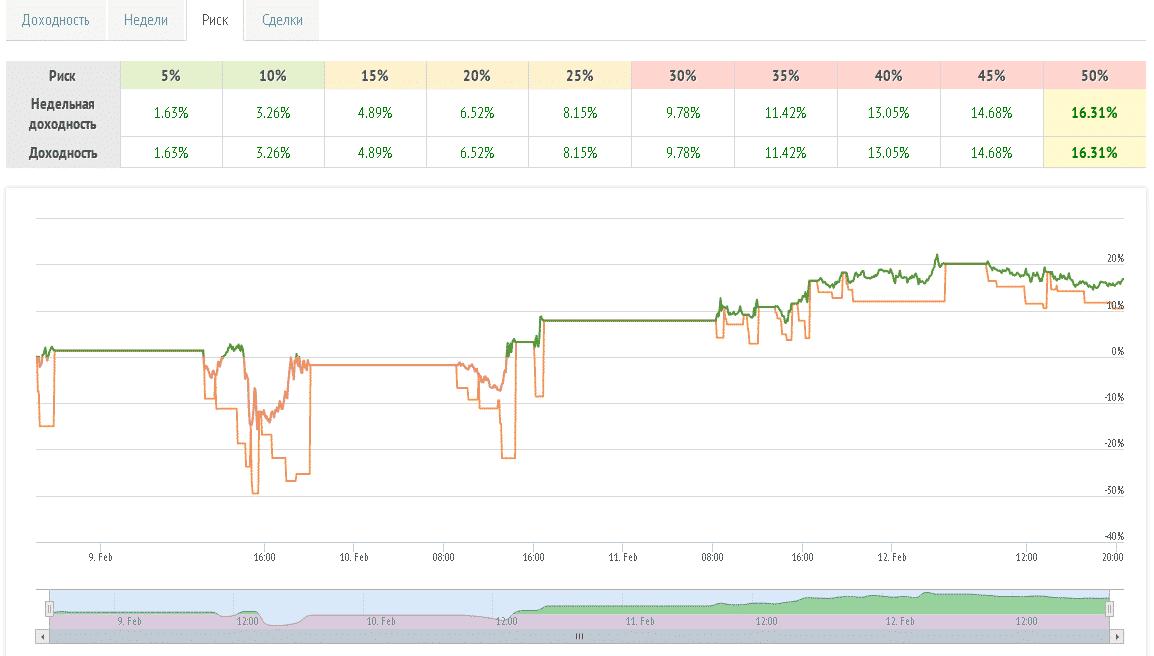 Рискованность RAMM-счетов