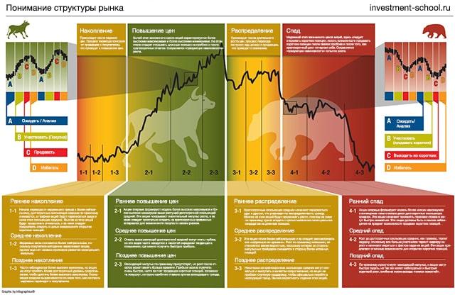 Диаграмма, объясняющая структуру рынка