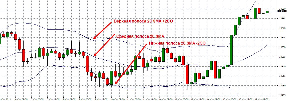Полосы Боллинджера график