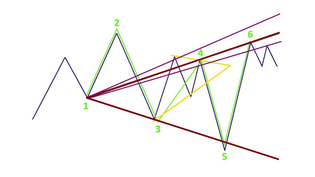 Особенности определения точки входа