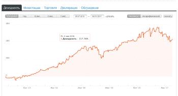 График ПАММ счета альпари NIL-INVEST