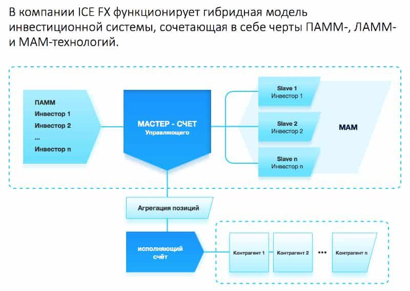 Управляющие счета брокера IceFX