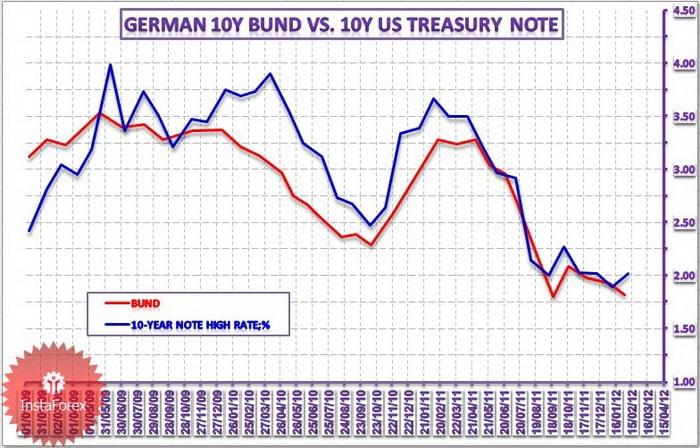 Доходность 10-ти летних облигаций Германии и США