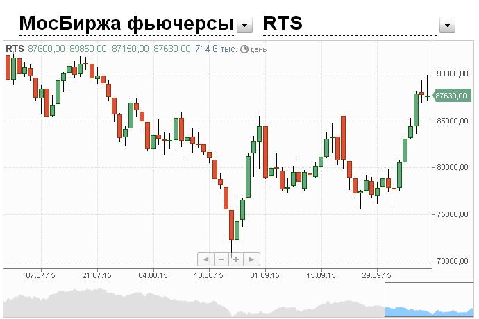 Обучение торговли на индекс ртс форекс курсы валют график онлайн доллар к евро