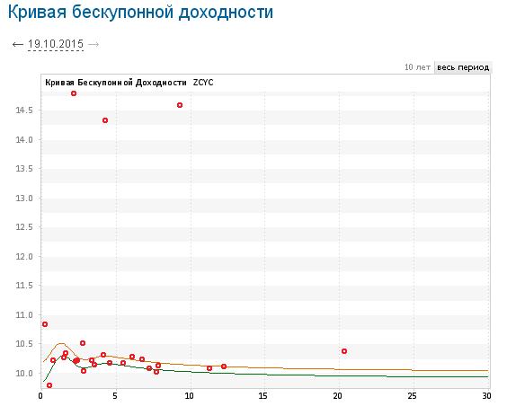 График доходности ОФЗ