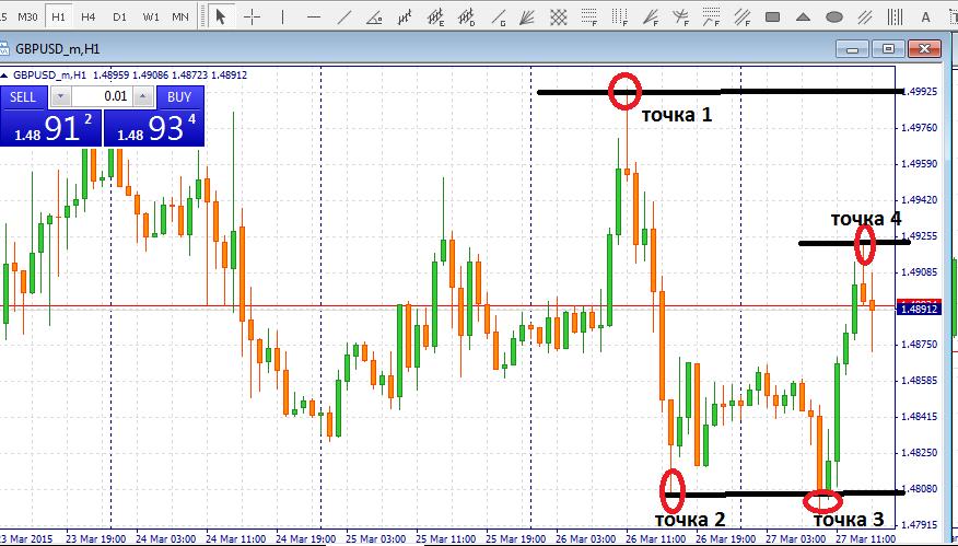 Часовой график валютной пара GBP/USD