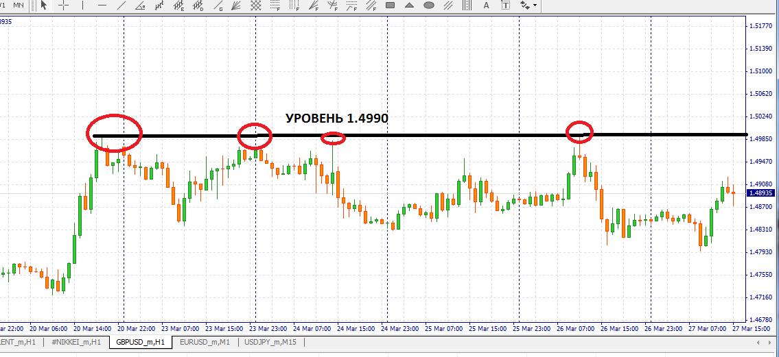 Дневной тайм-фрейм пары GBP/USD с уровнями сопротивления