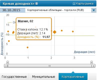 Корпоративные облигации российских эмитентов