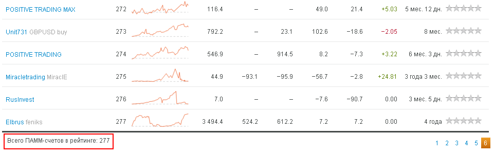 Рейтинг ПАММ-счетов Альпари