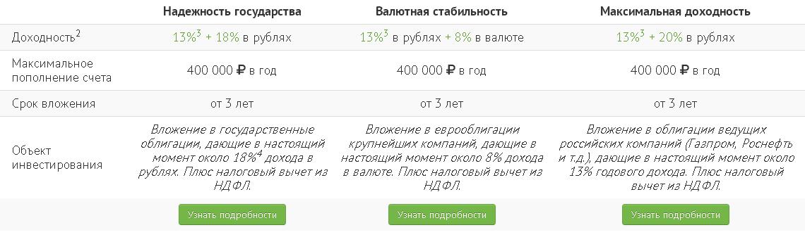 Вложение денежных средств в ценные бумаги