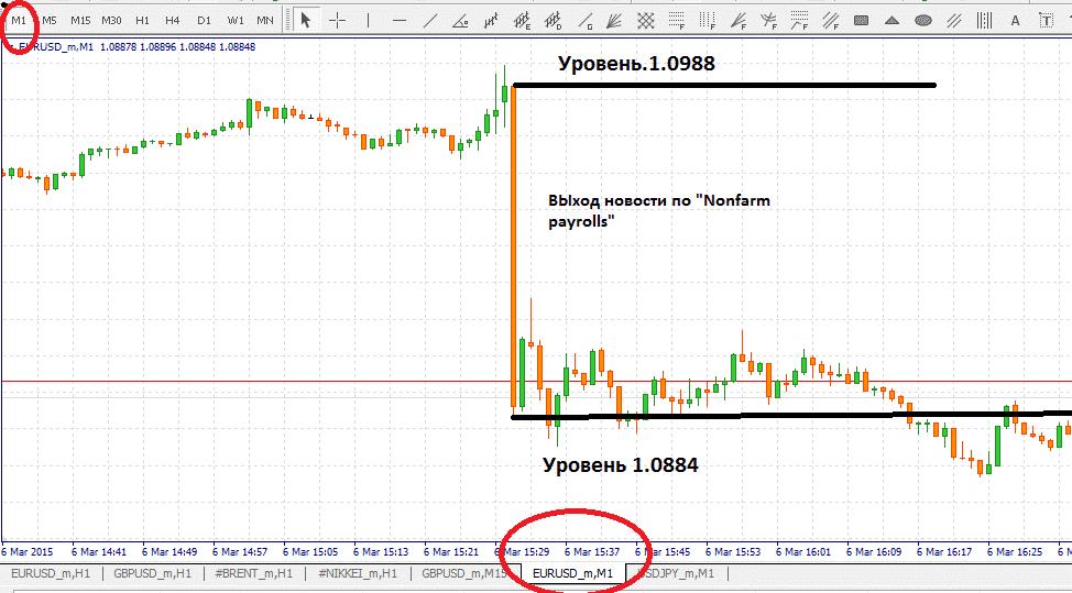 движение валютной пары EUR/USD