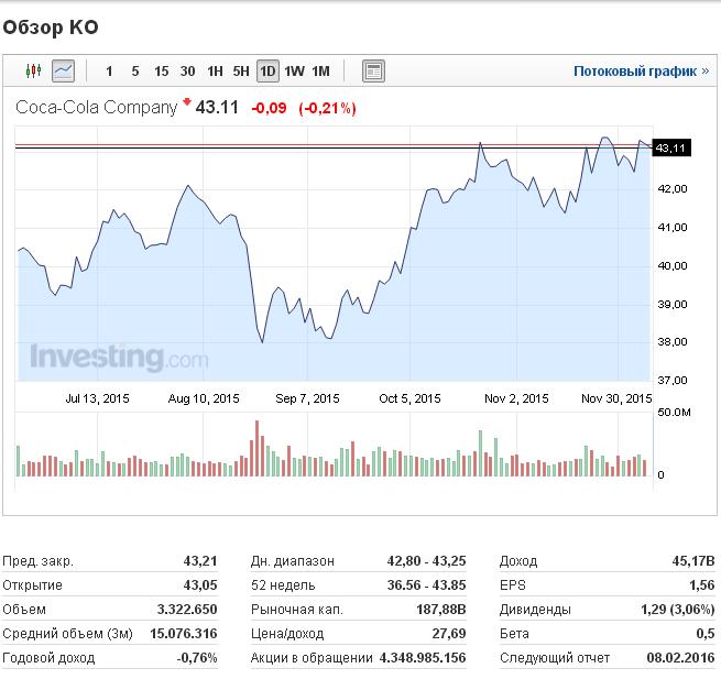 Торговая платформа акции