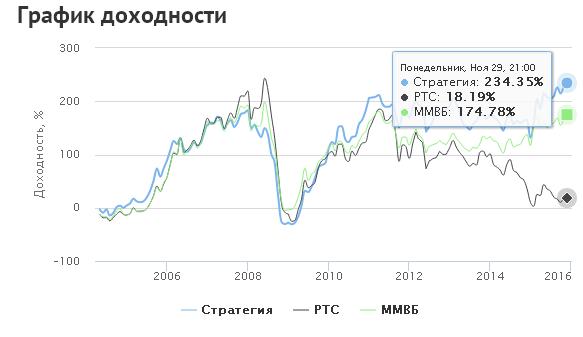 Российские акции доходность