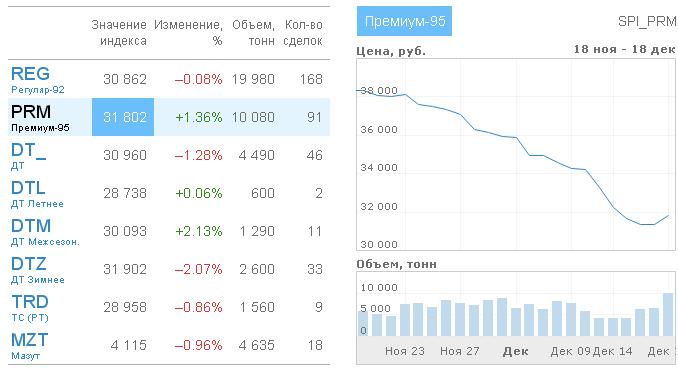 Индексы СПбМТСБ