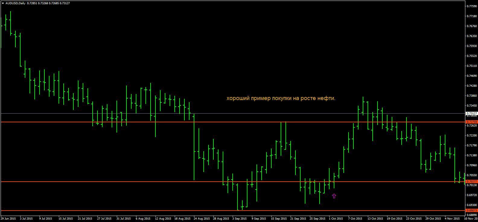 Торговая стратегия форекс алгоритм регуляция рынка форекс