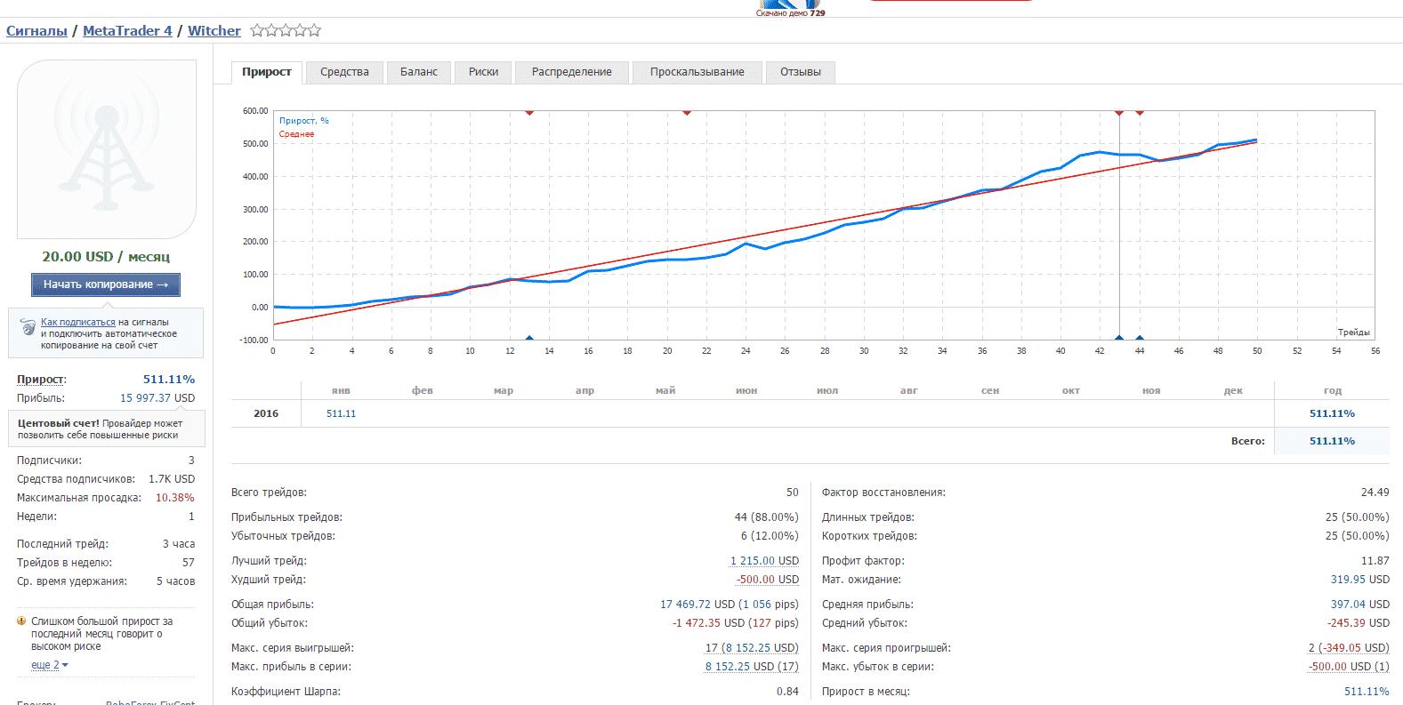 Рейтинг торговых роботов для форекс внешний долг россии 2014