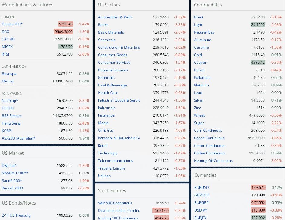 Фондовый рынок США онлайн