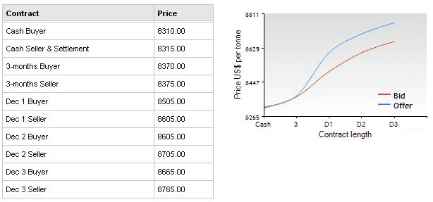 lme цены на никель