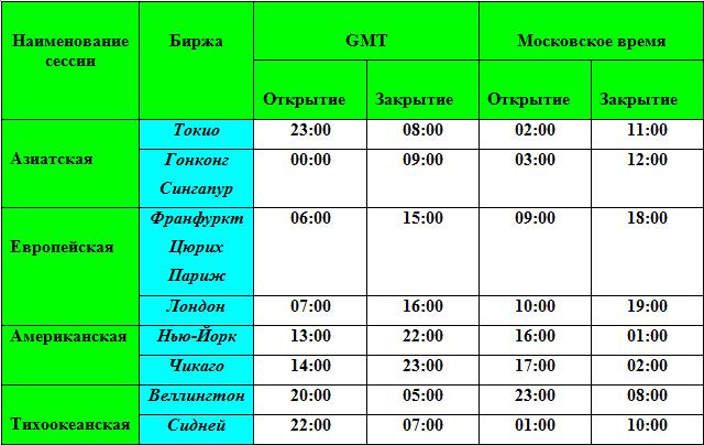 Расписание сесий форекс forex не перерисовывающийся индикатор