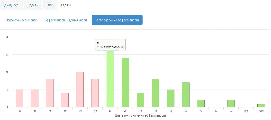 Доходность RAMM-счетов