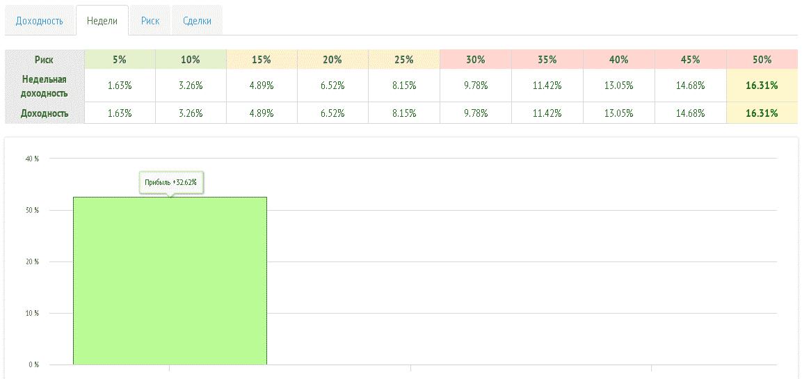 Недельный период RAMM-счета