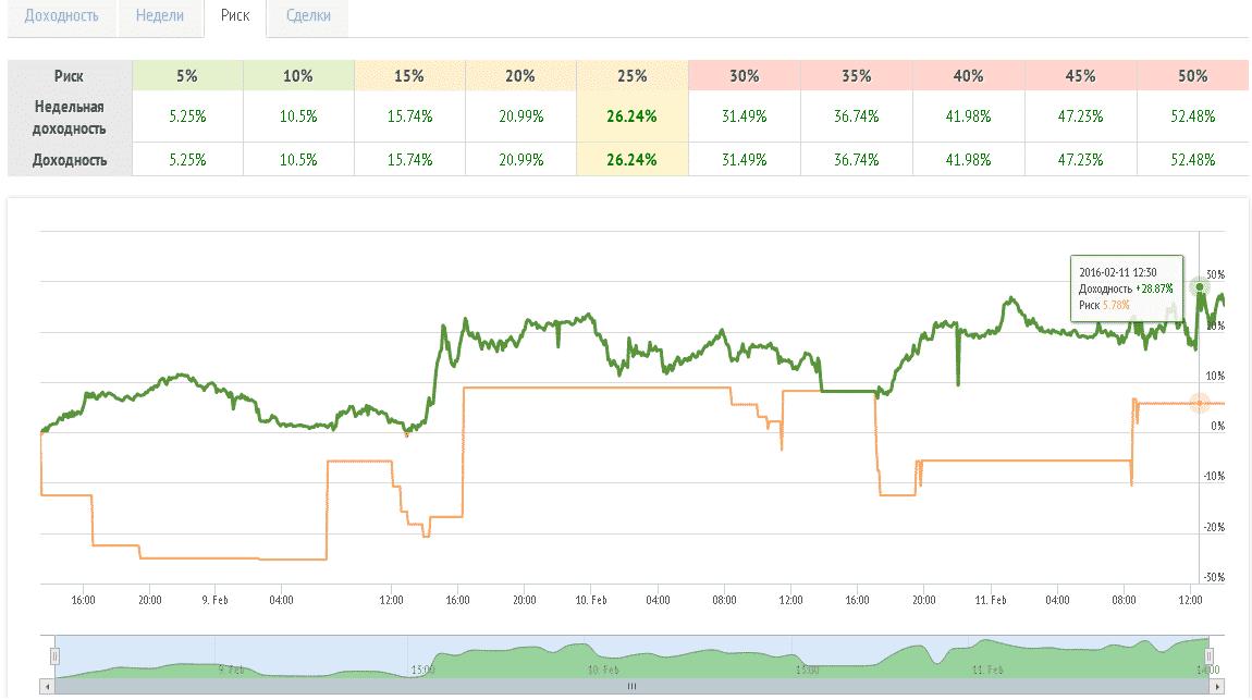 Степень агрессивности RAMM-счетов