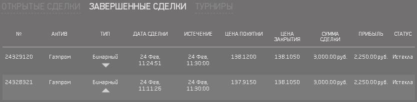 Акции Газпрома доход