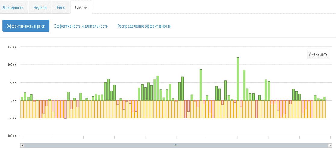 Эффективность RAMM-счетов