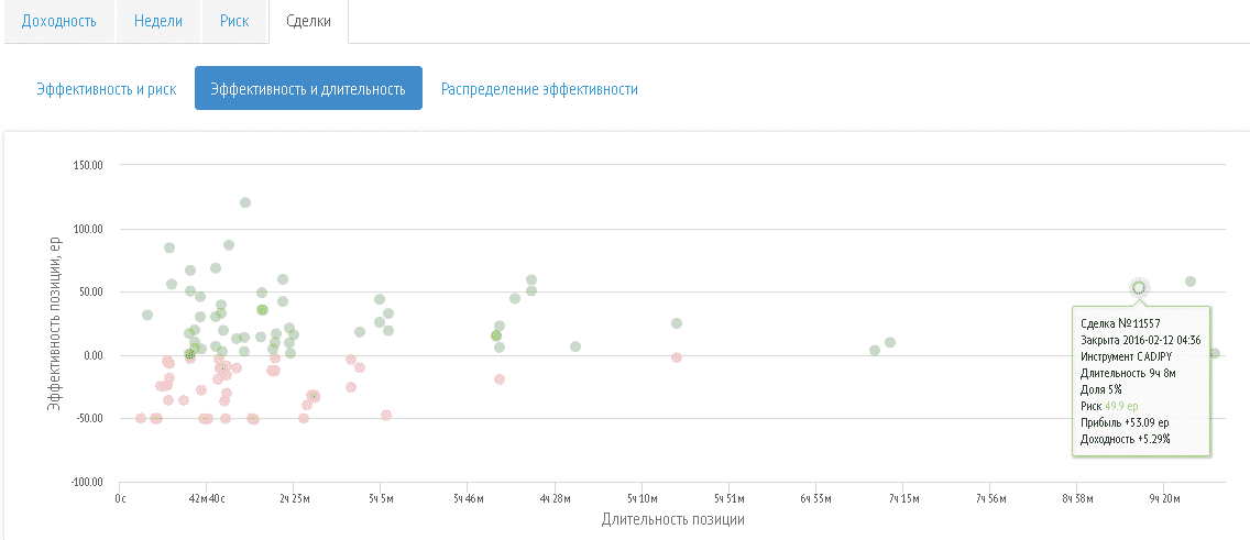 Перспективы RAMM-счетов