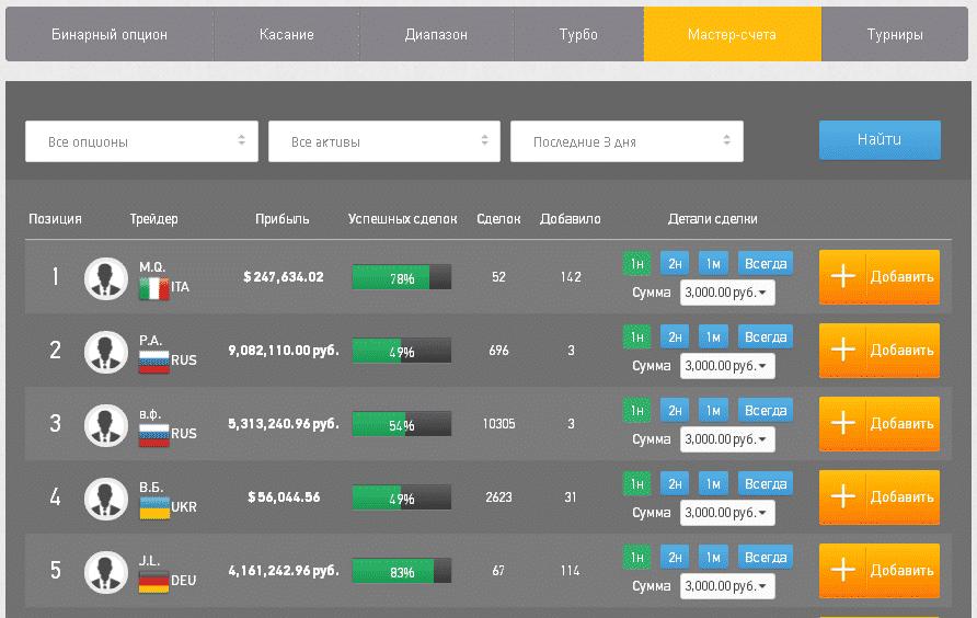 Рейтинг ПАММ-счетов Бинекс
