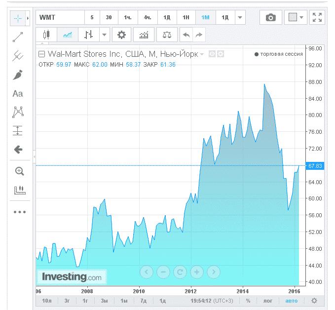 Wal-Mart акции цена