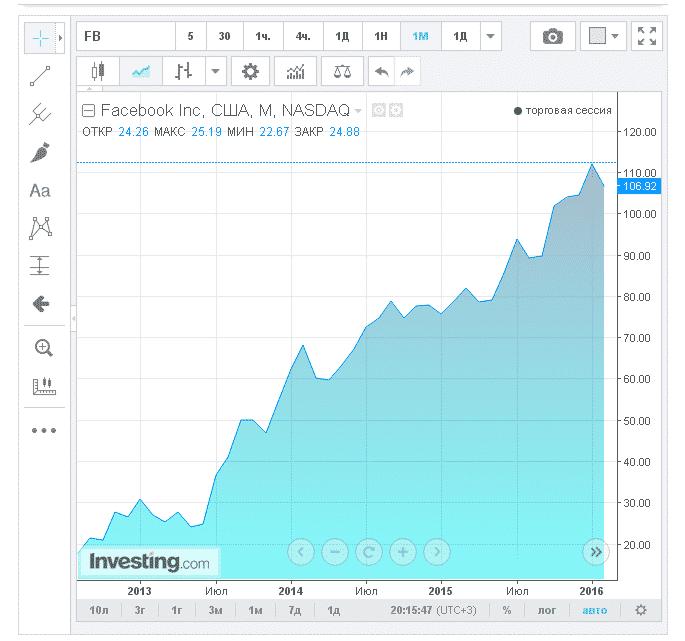 Facebook акции стоимость