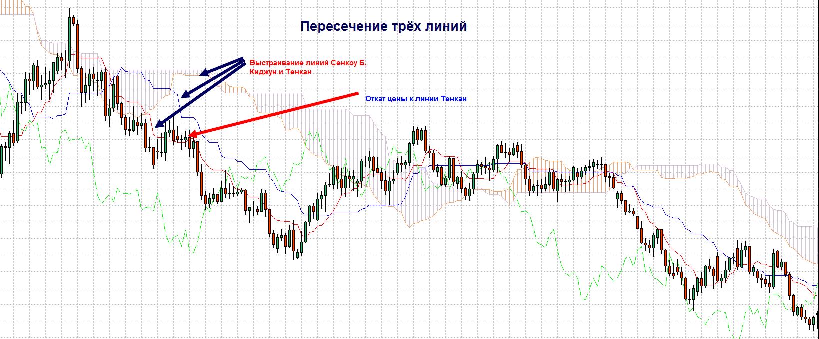 пересечение трёх линий