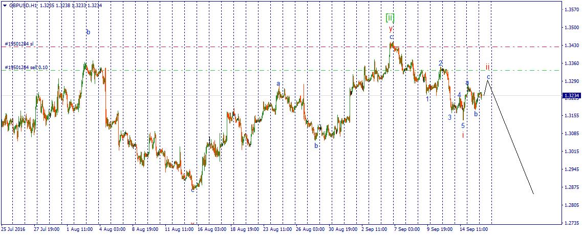валютная пары GBP/USD