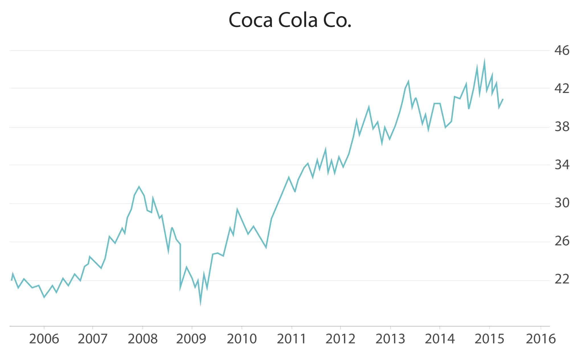 купить акции кока кола
